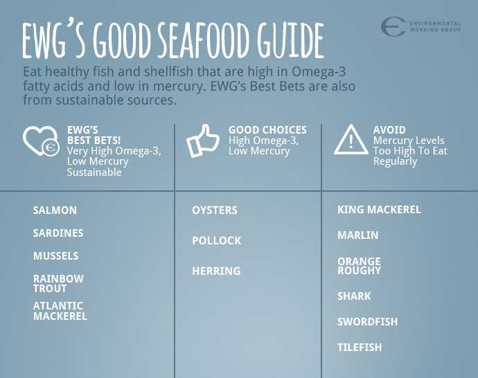 A graphic for eating healthy seafood