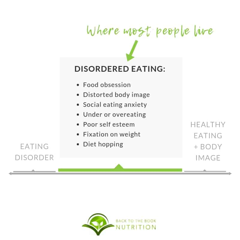 graphic showing continuum with eating disorders on one end, healthy eating on the other, and disordered eating in the middle. Most people live in the disordered eating space.