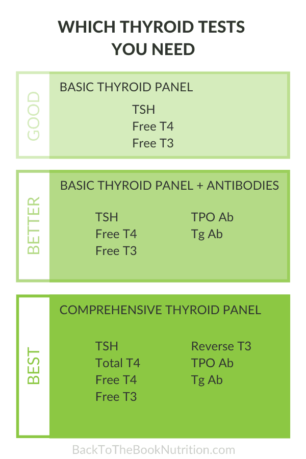 Infographic with good, better, and best thyroid testing options