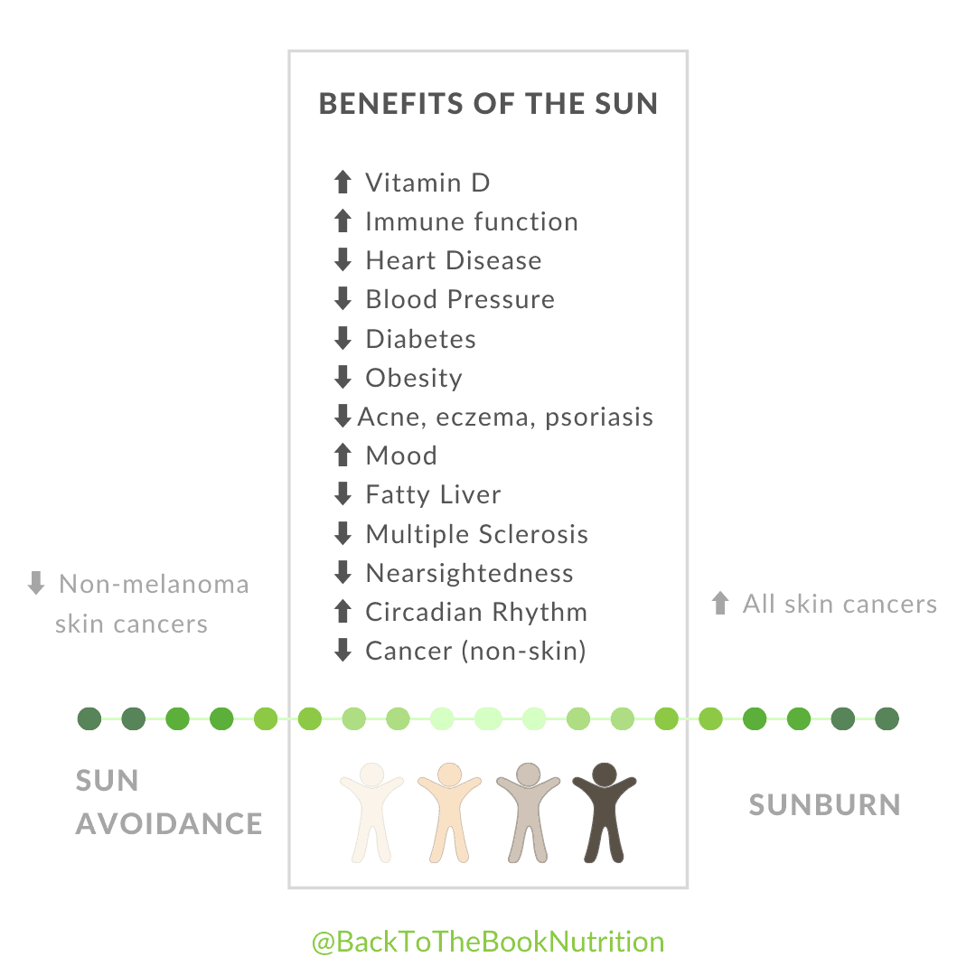 Graphic showing the many benefits of moderate sun exposure vs health risks of sun avoidance and sunburn