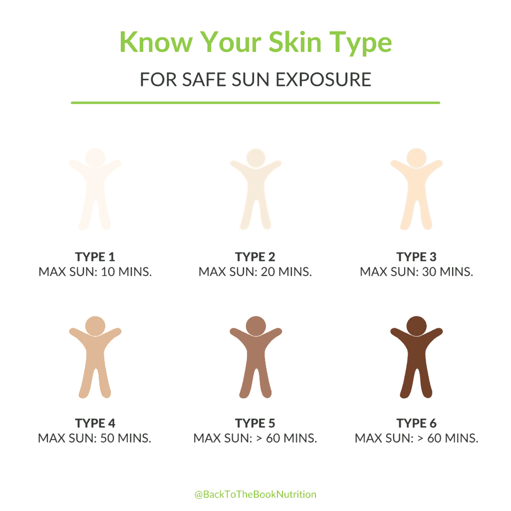 infographic showing 6 different skin types and maximum daily sun exposure for each, using the Fitzpatrick scale